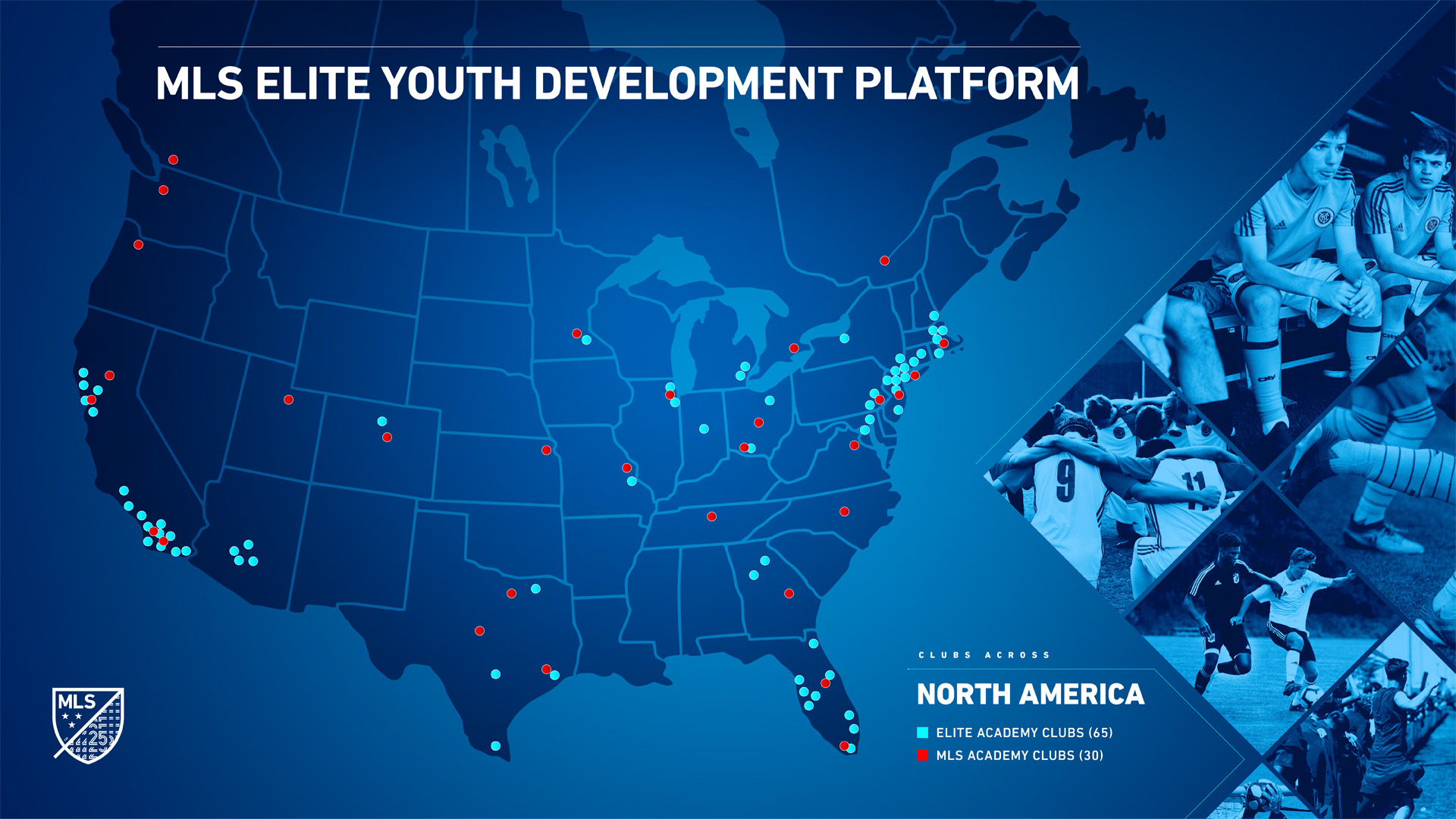 MLS Elite Youth Development Platform